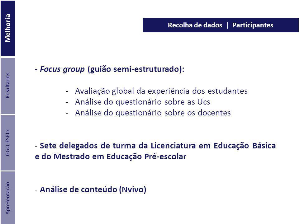 Recolha de dados | Participantes