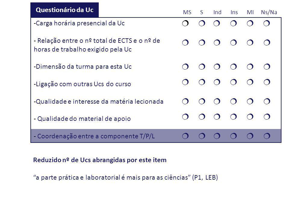            Questionário da Uc MS S Ind Ins MI Ns/Na