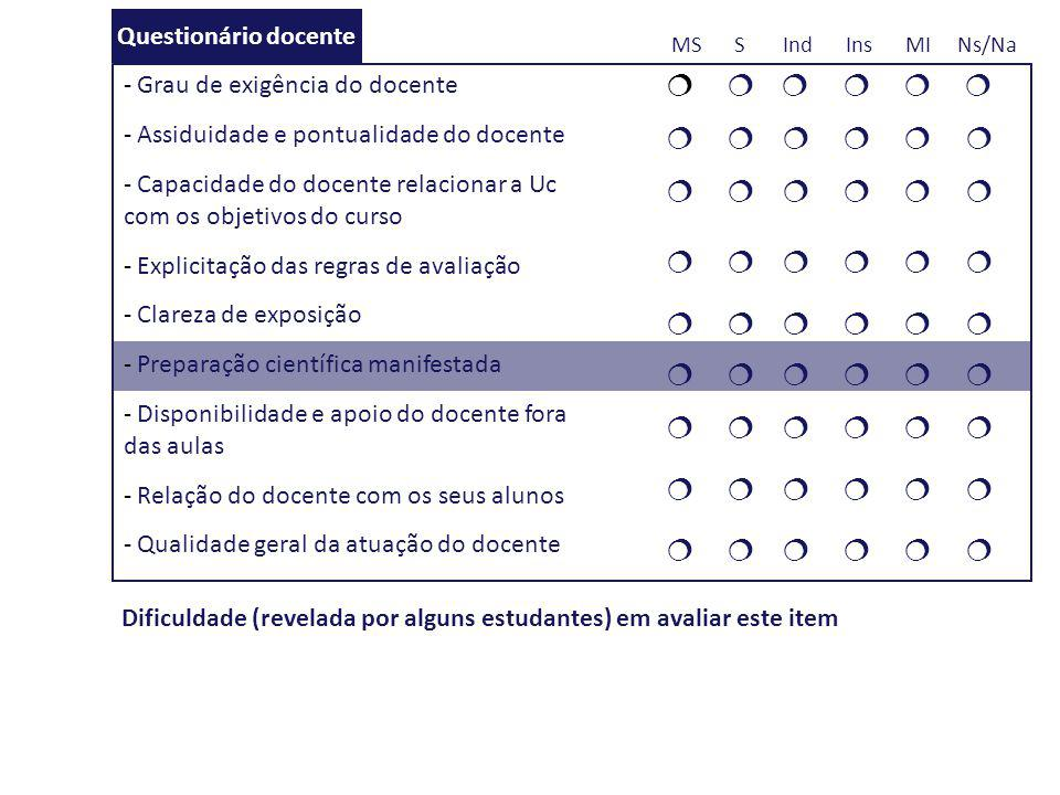            Questionário docente MS S Ind Ins MI Ns/Na
