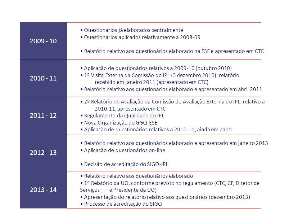 2009 - 10 • Questionários já elaborados centralmente. • Questionários aplicados relativamente a 2008-09.