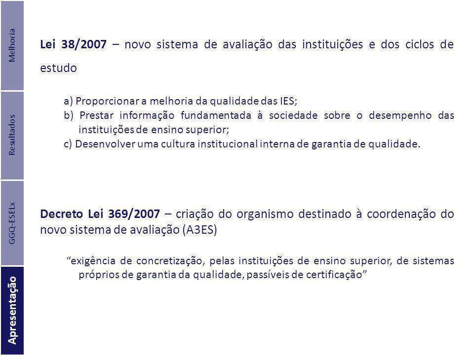 Melhoria Lei 38/2007 – novo sistema de avaliação das instituições e dos ciclos de estudo. a) Proporcionar a melhoria da qualidade das IES;
