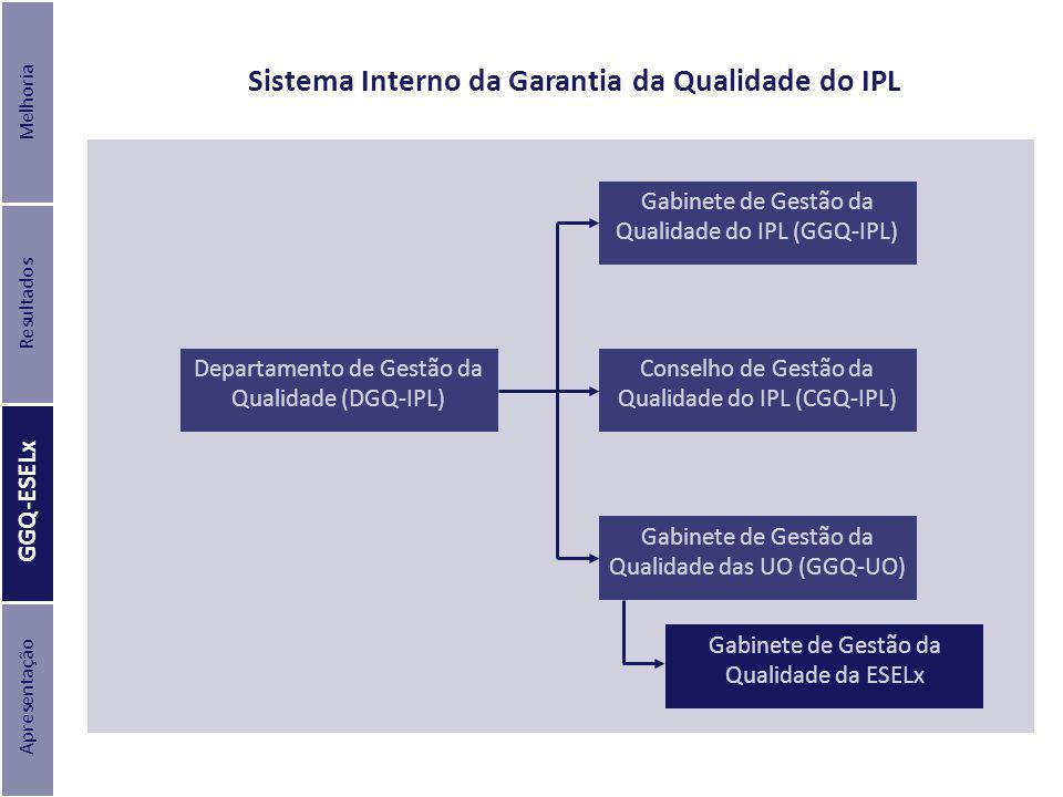 Sistema Interno da Garantia da Qualidade do IPL