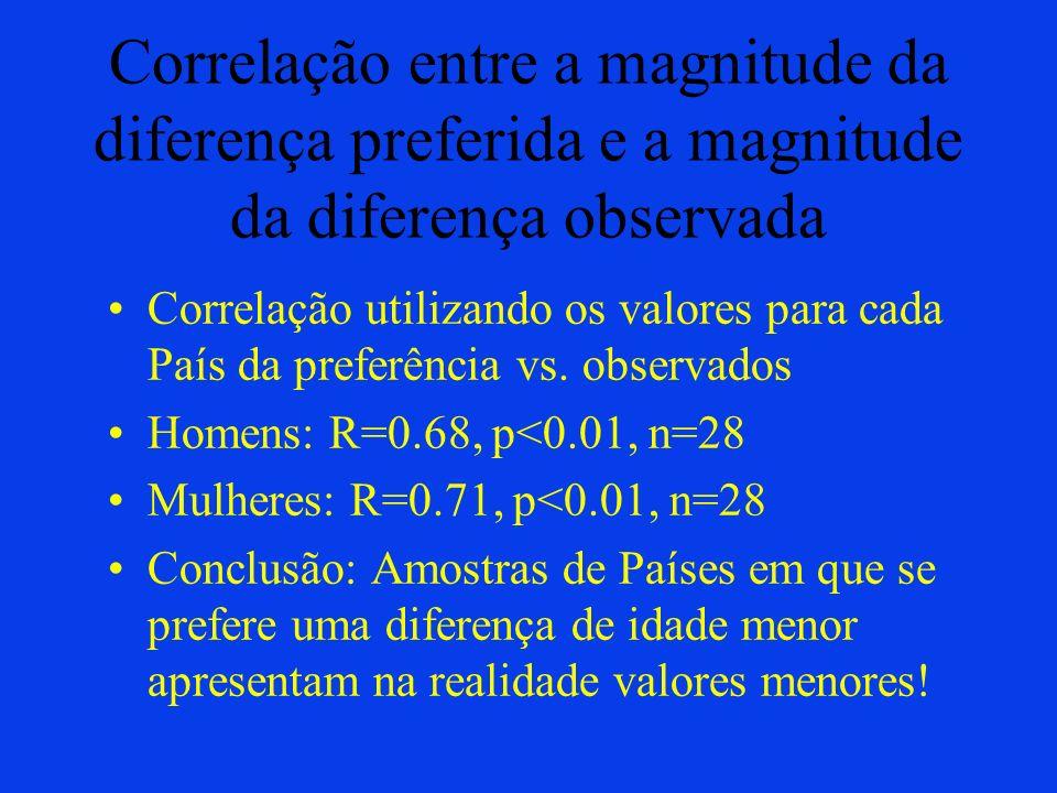 Correlação entre a magnitude da diferença preferida e a magnitude da diferença observada