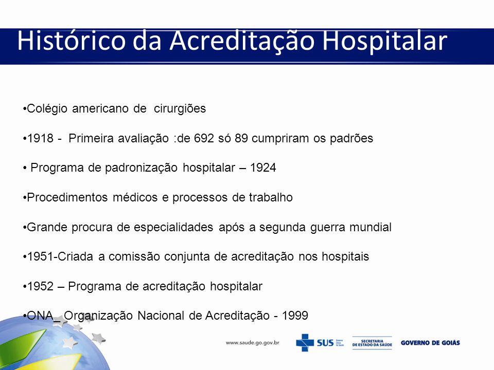 Histórico da Acreditação Hospitalar