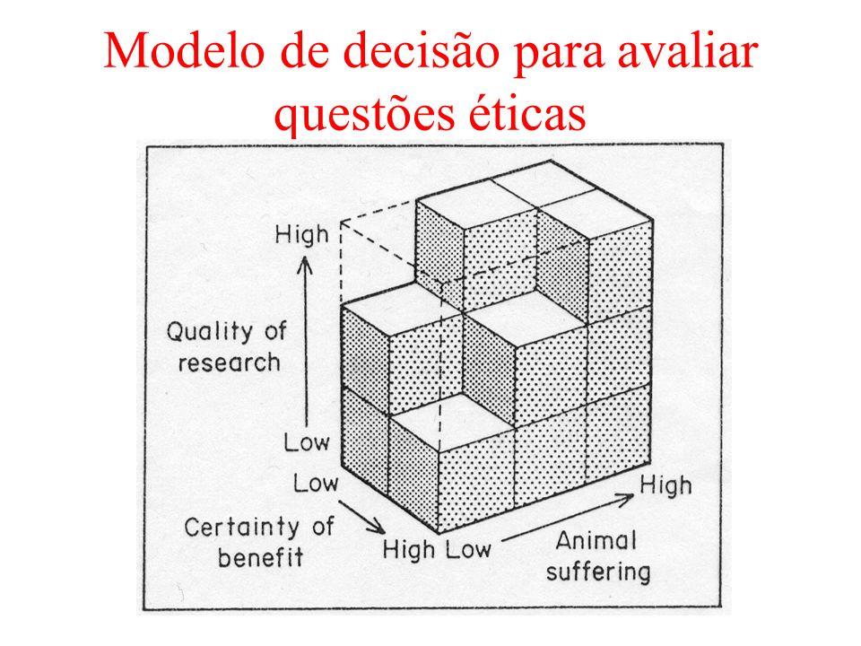 Modelo de decisão para avaliar questões éticas