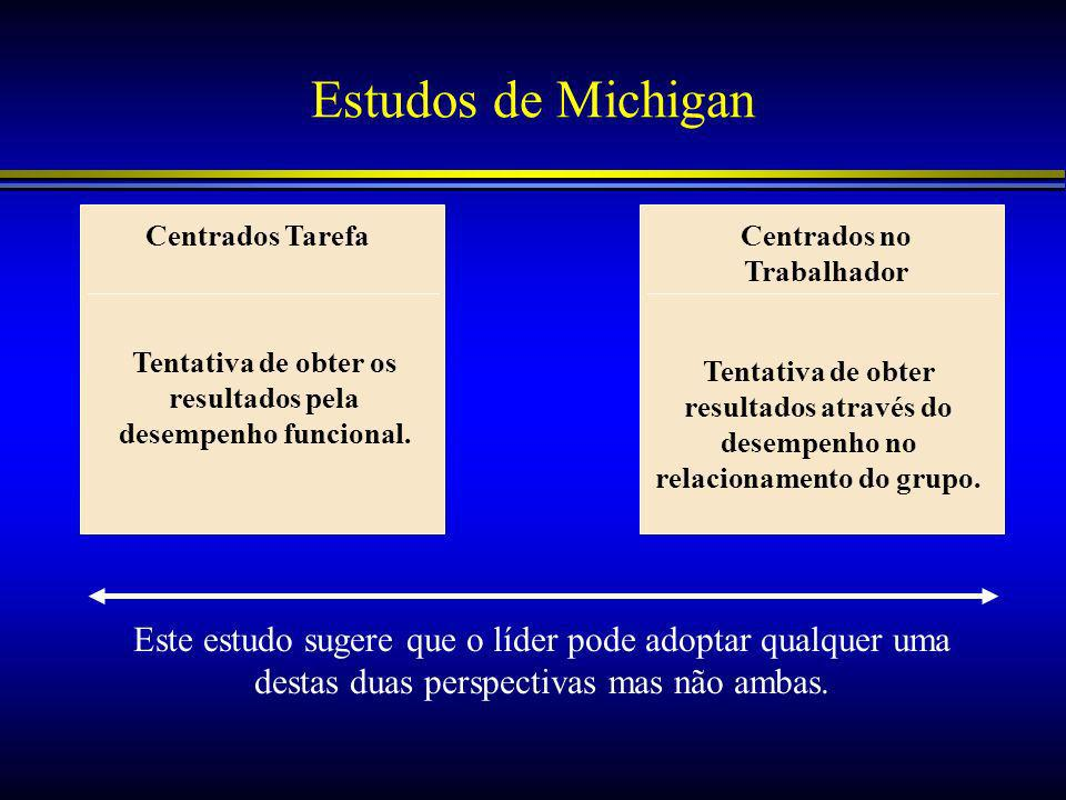 Estudos de Michigan Centrados Tarefa. Centrados no Trabalhador. Tentativa de obter os resultados pela desempenho funcional.