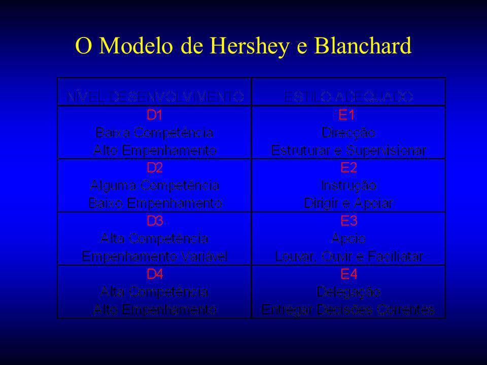 O Modelo de Hershey e Blanchard