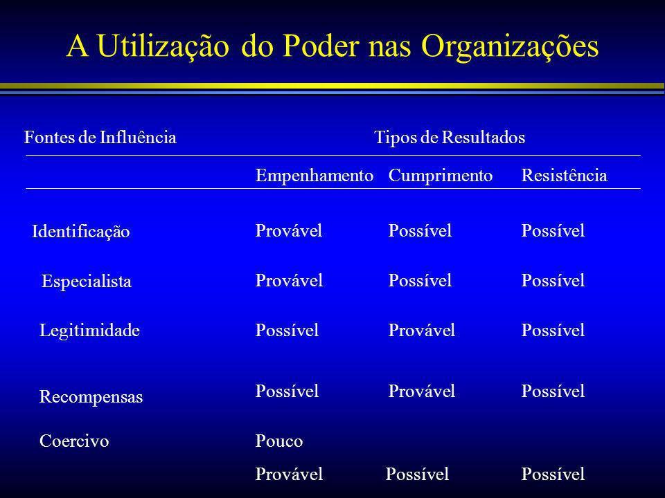 A Utilização do Poder nas Organizações