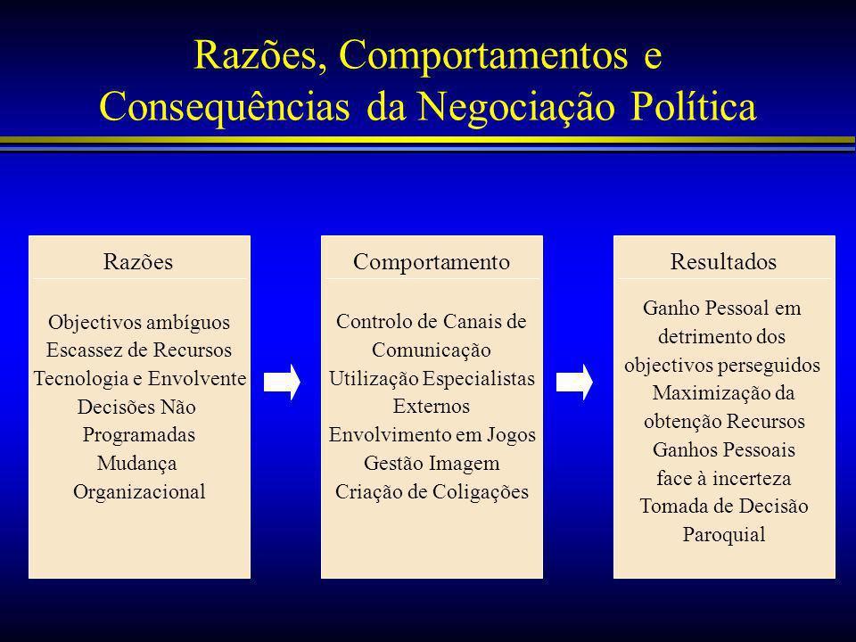 Razões, Comportamentos e Consequências da Negociação Política