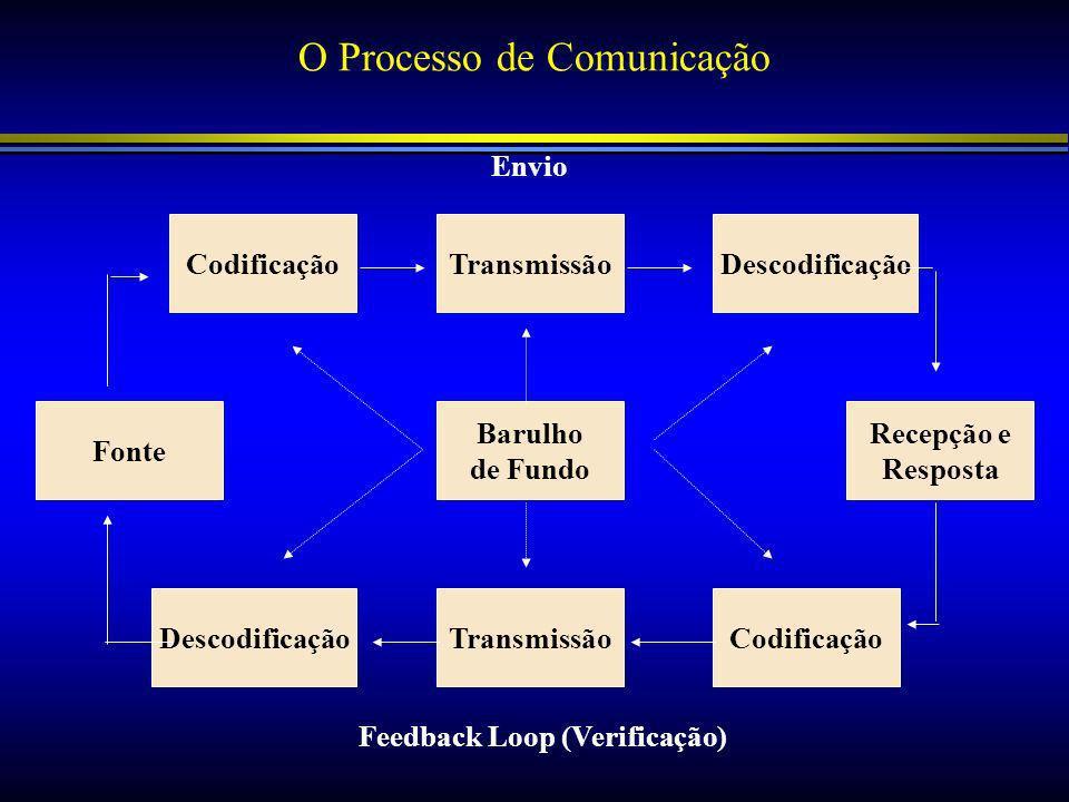 Feedback Loop (Verificação)