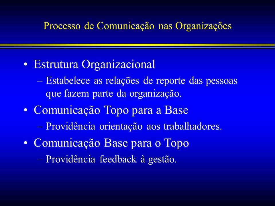Processo de Comunicação nas Organizações