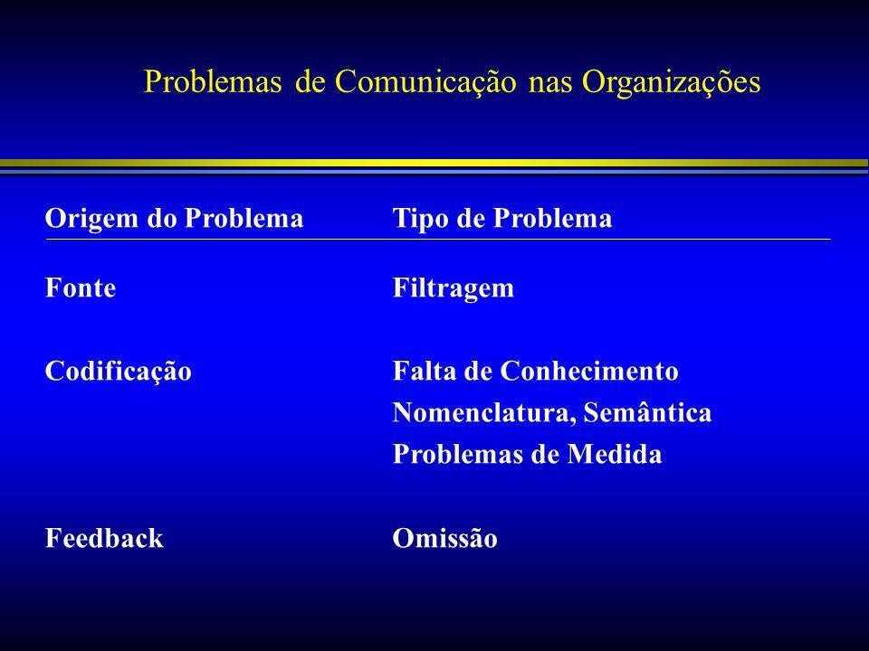 Problemas de Comunicação nas Organizações