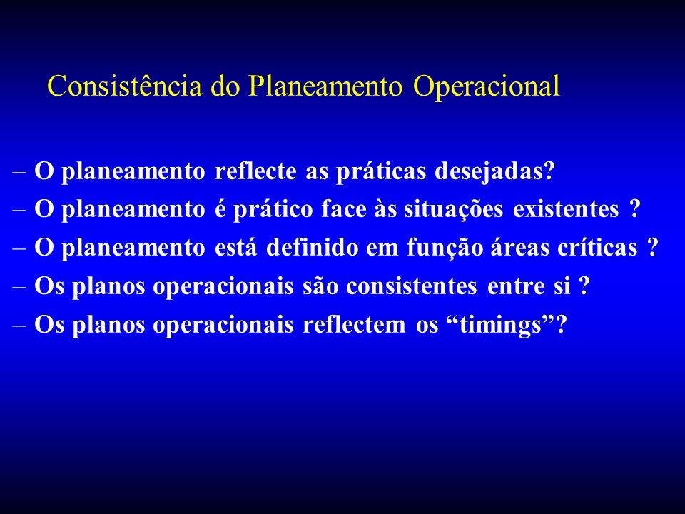 Consistência do Planeamento Operacional