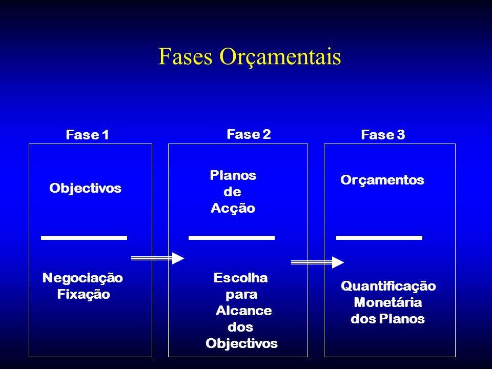 Fases Orçamentais Fase 1 Fase 2 Fase 3 Planos de Acção Orçamentos