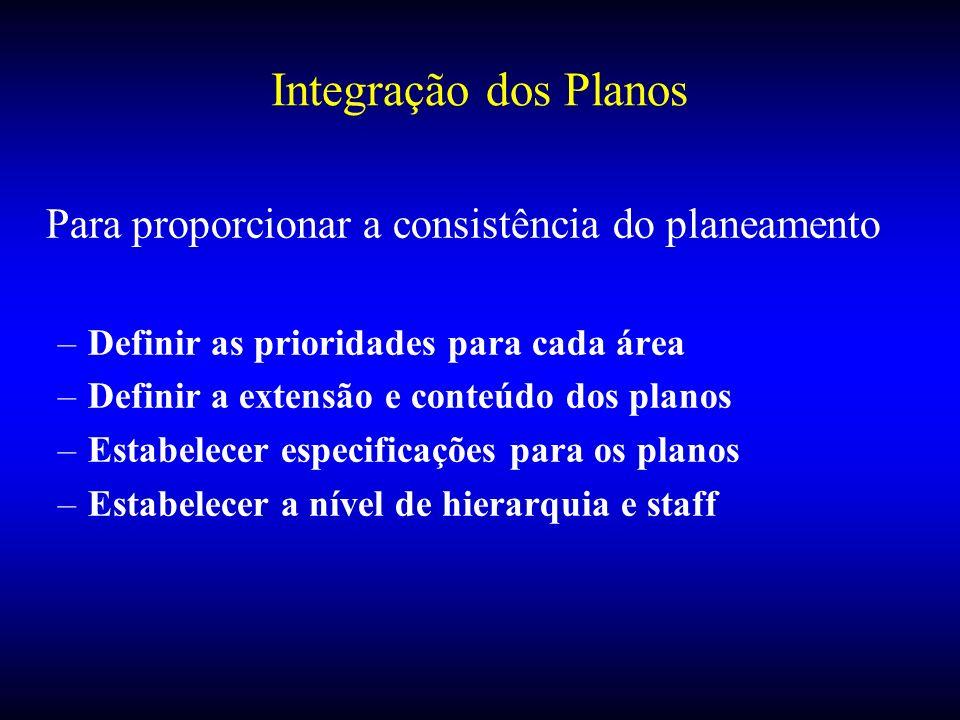 Integração dos Planos Para proporcionar a consistência do planeamento