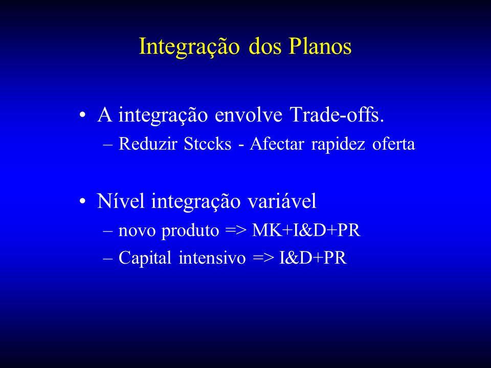 Integração dos Planos A integração envolve Trade-offs.
