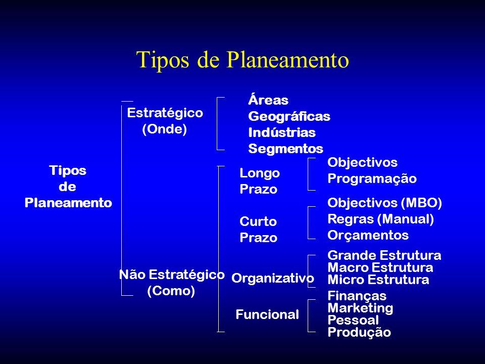 Tipos de Planeamento Áreas Geográficas Indústrias Segmentos