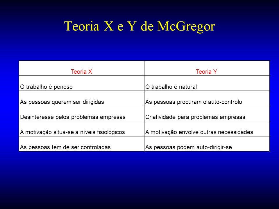 Teoria X e Y de McGregor Teoria X Teoria Y O trabalho é penoso