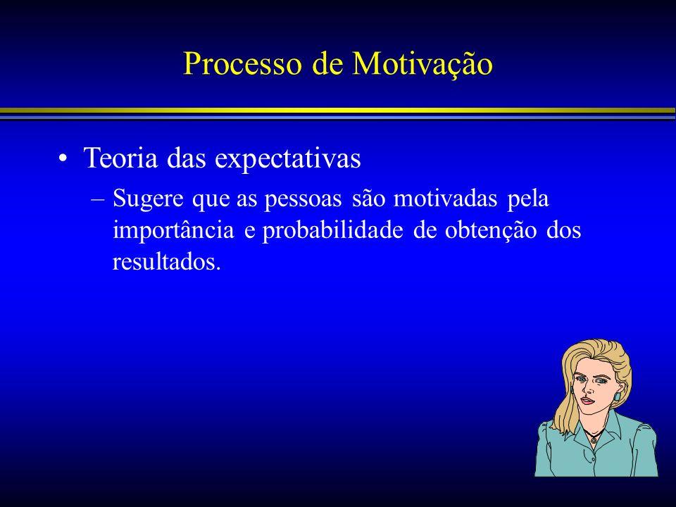 Processo de Motivação Teoria das expectativas
