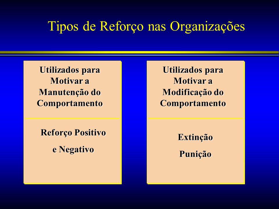 Tipos de Reforço nas Organizações