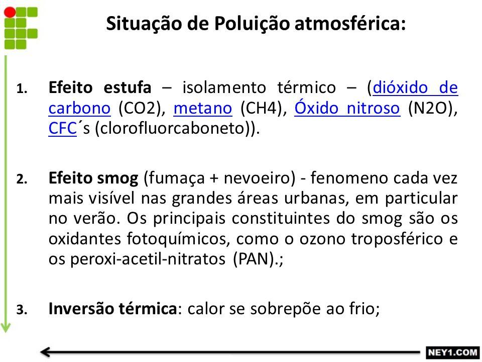 Situação de Poluição atmosférica: