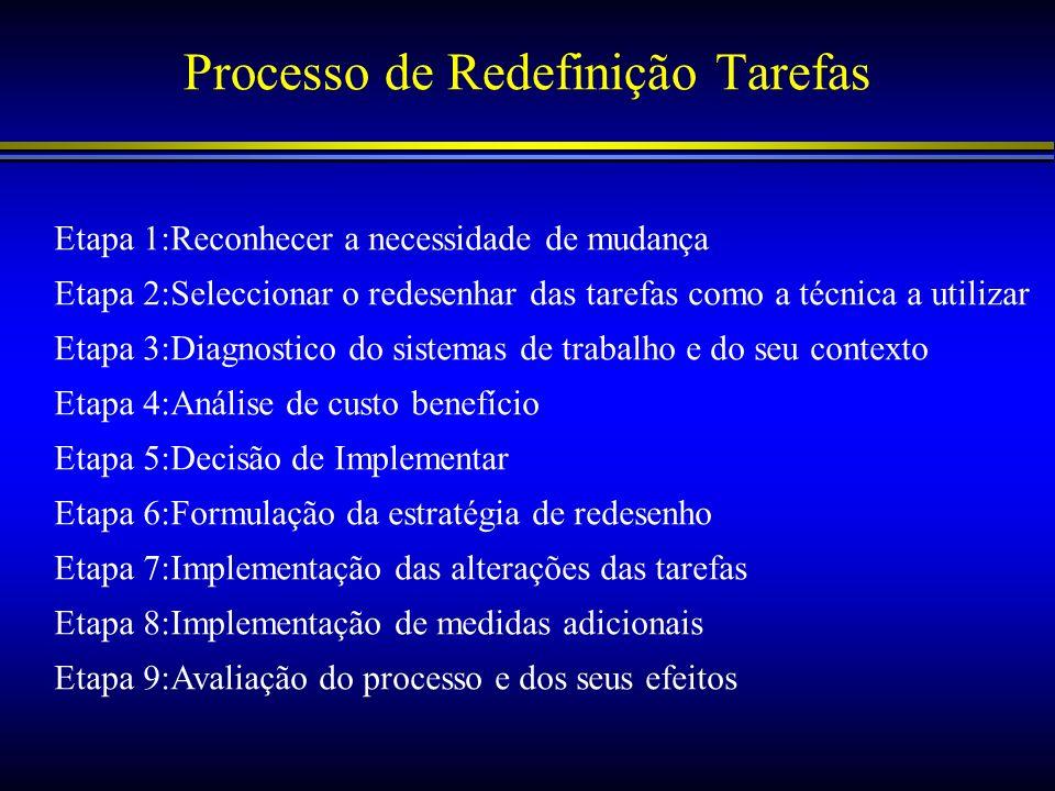 Processo de Redefinição Tarefas