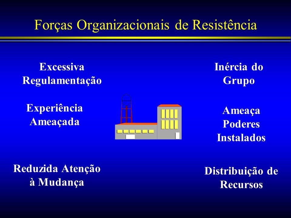 Forças Organizacionais de Resistência