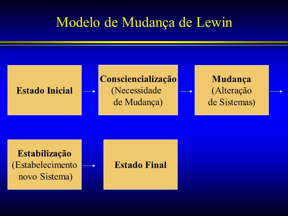 Modelo de Mudança de Lewin