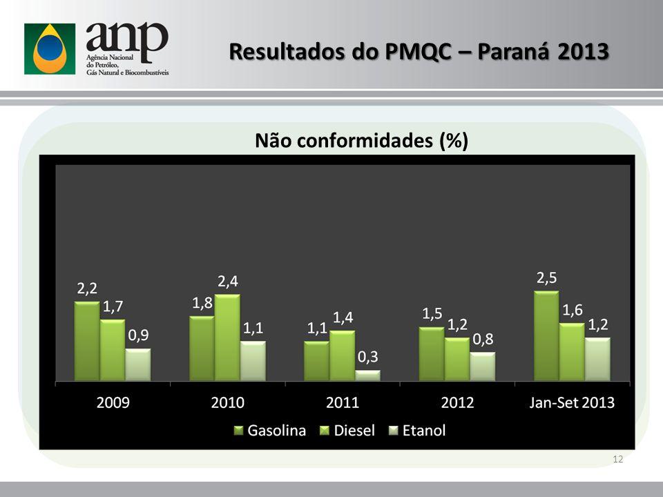 Resultados do PMQC – Paraná 2013
