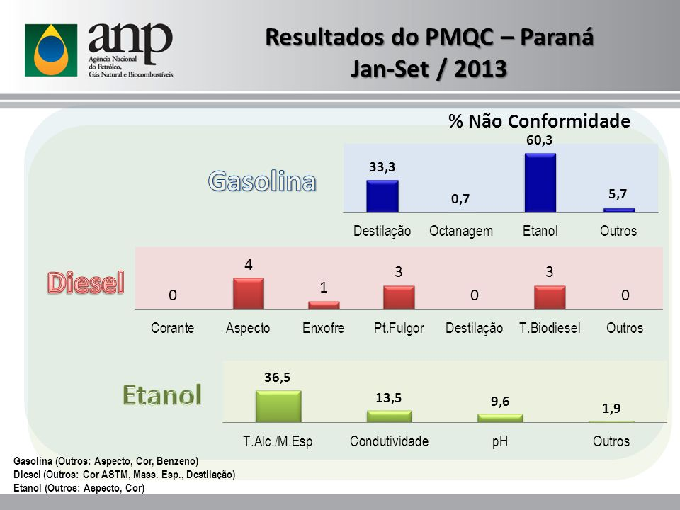 Resultados do PMQC – Paraná Jan-Set / 2013