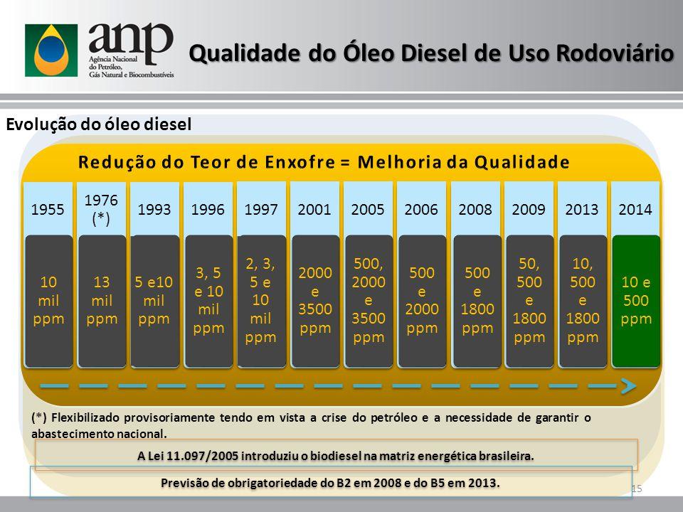 Qualidade do Óleo Diesel de Uso Rodoviário