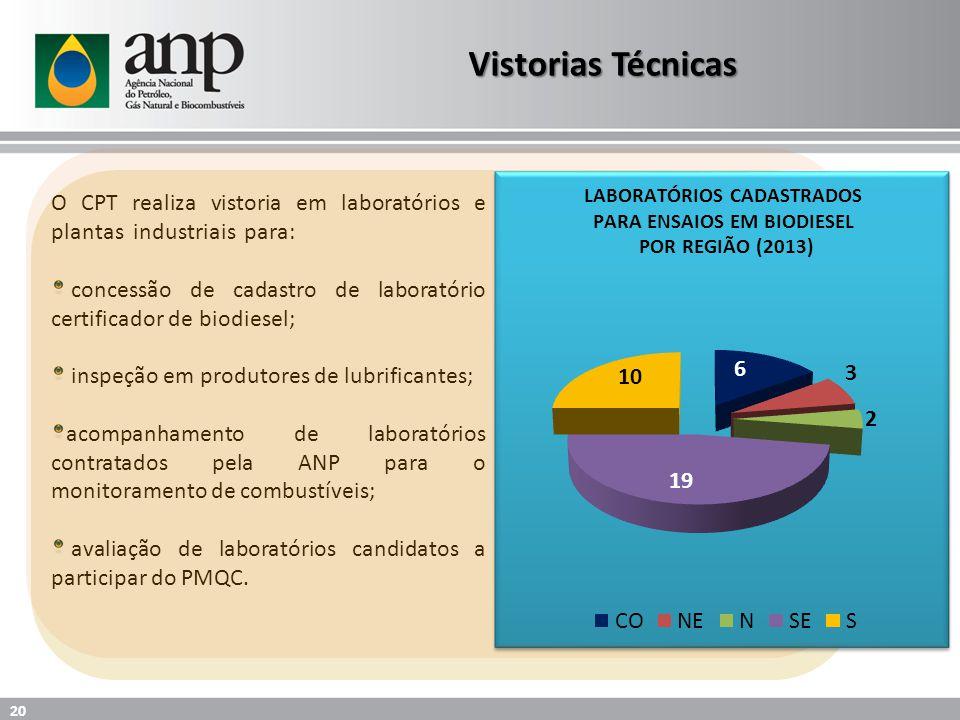 Vistorias Técnicas O CPT realiza vistoria em laboratórios e plantas industriais para: