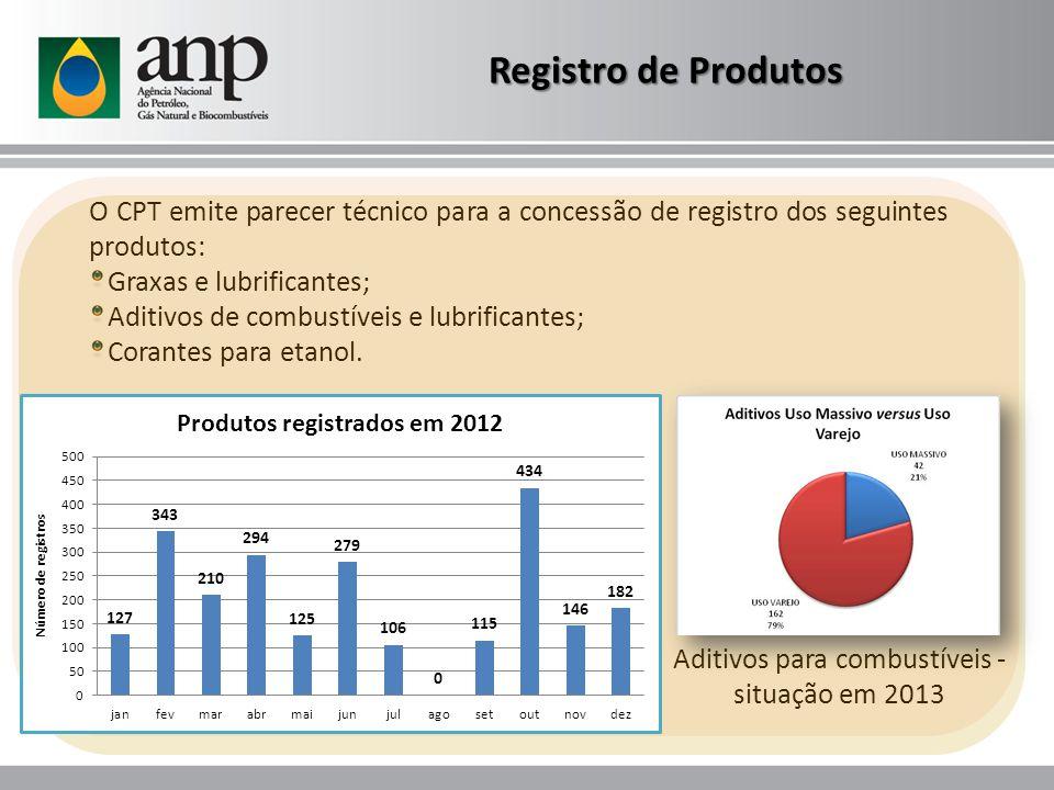 Aditivos para combustíveis - situação em 2013