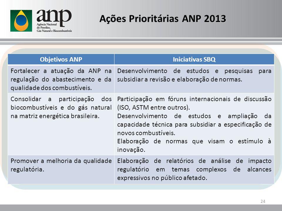 Ações Prioritárias ANP 2013