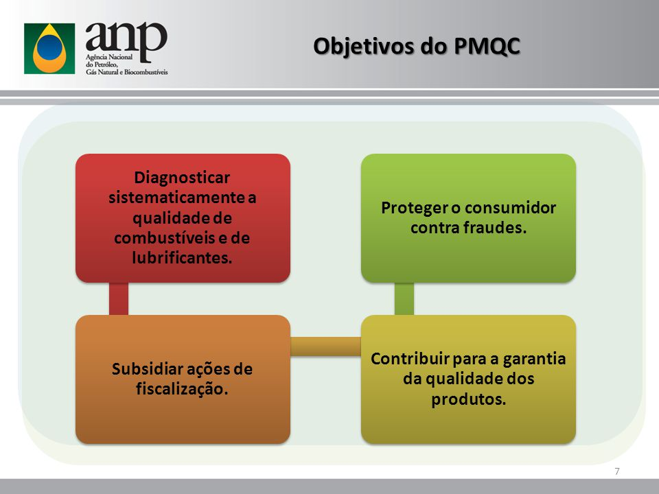 Objetivos do PMQC Diagnosticar sistematicamente a qualidade de combustíveis e de lubrificantes. Subsidiar ações de fiscalização.