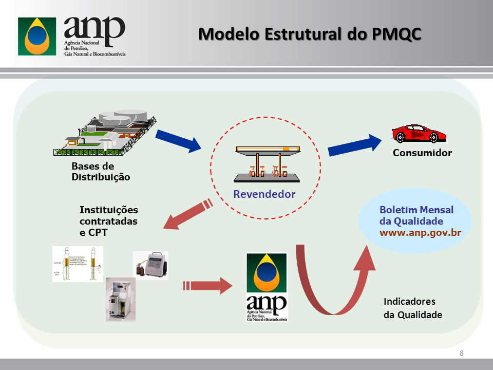 Modelo Estrutural do PMQC