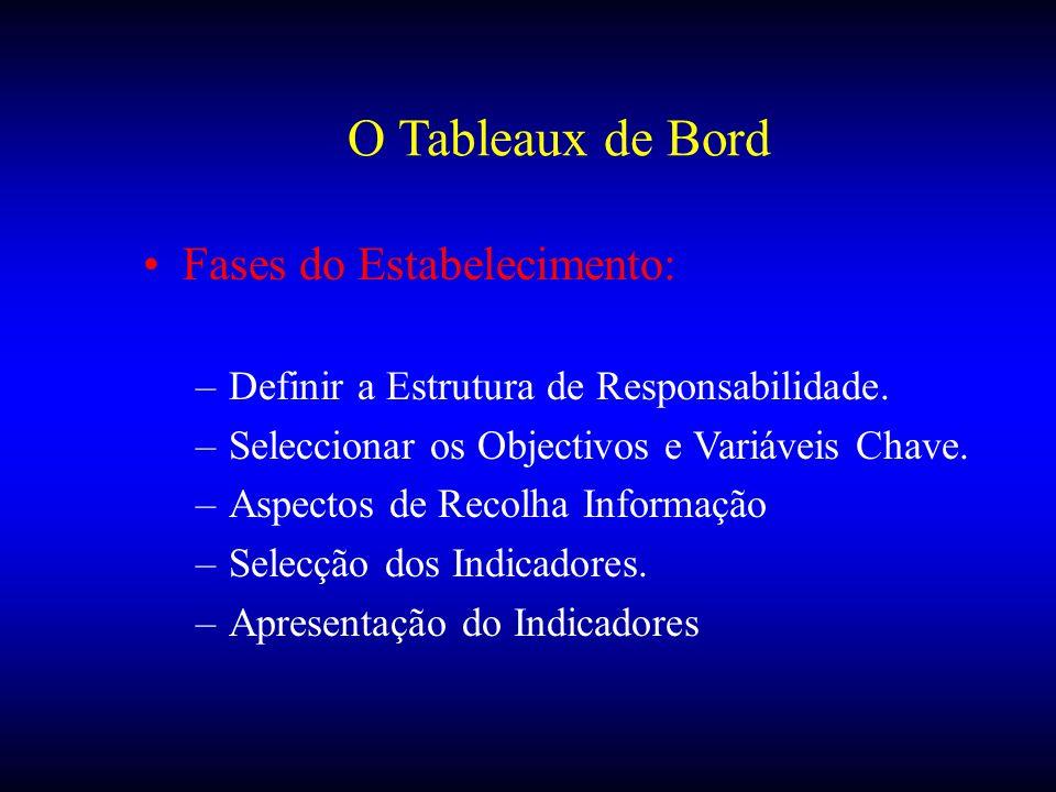 O Tableaux de Bord Fases do Estabelecimento: