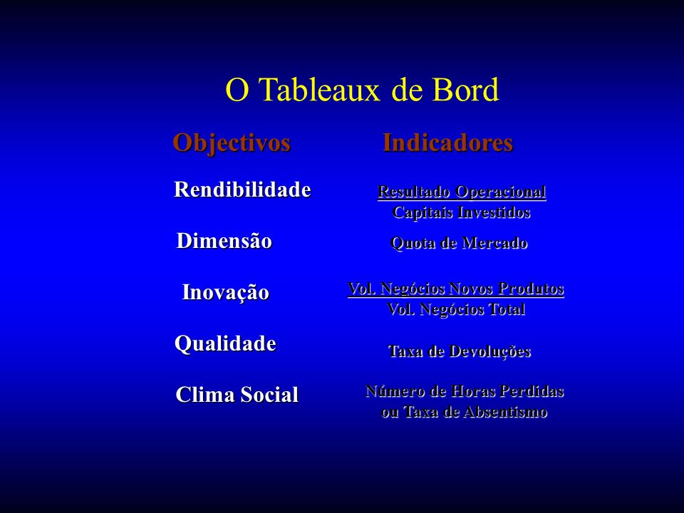 O Tableaux de Bord Objectivos Indicadores Rendibilidade Dimensão