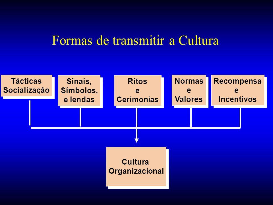 Formas de transmitir a Cultura