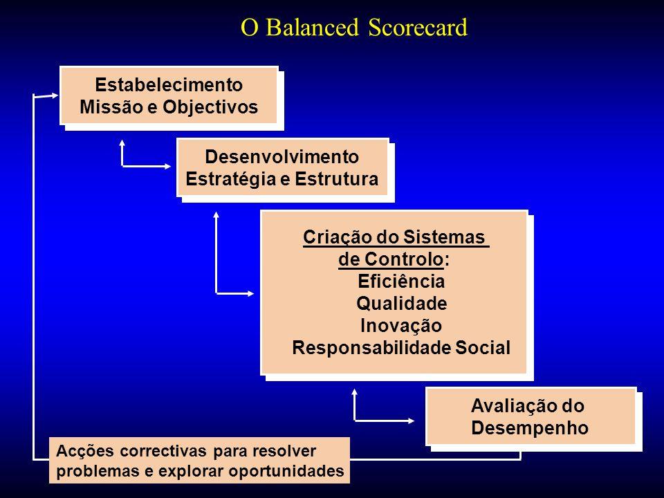 Estratégia e Estrutura Responsabilidade Social