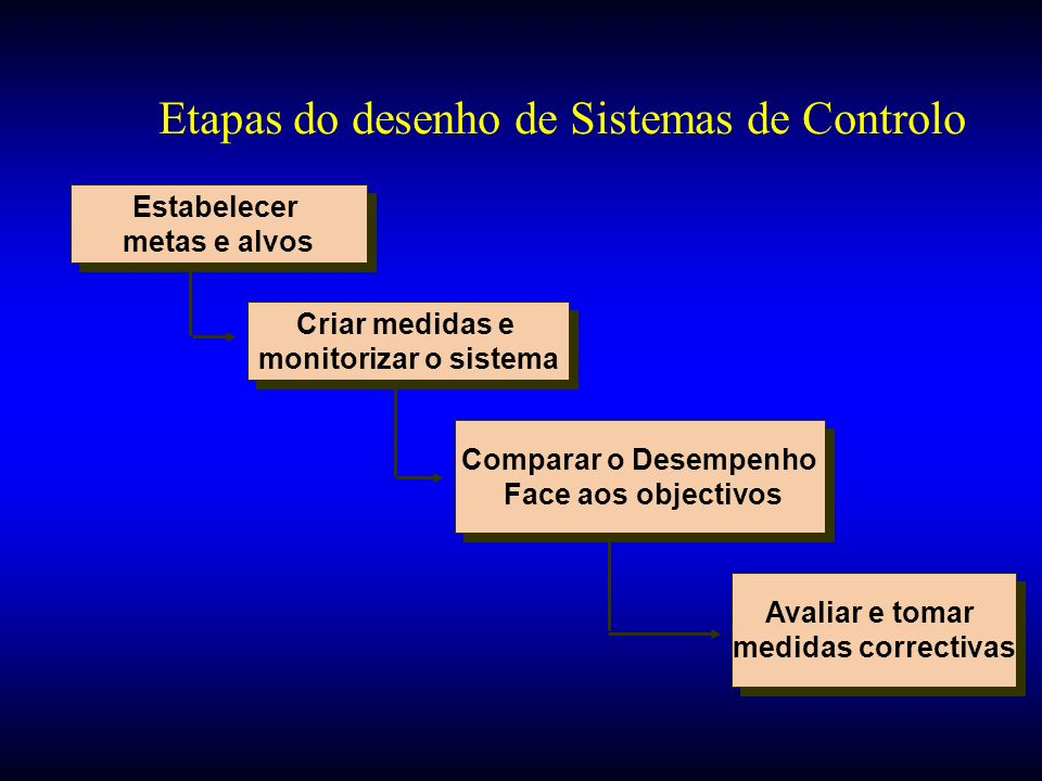 Etapas do desenho de Sistemas de Controlo