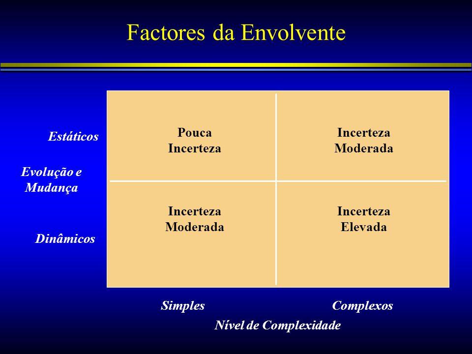 Factores da Envolvente