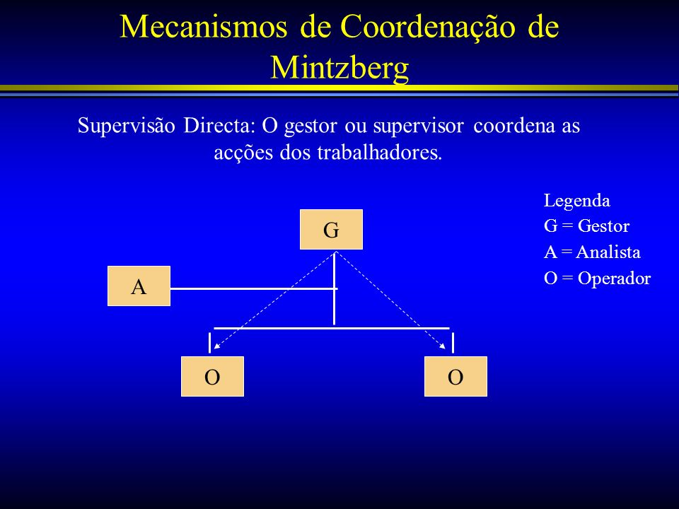 Mecanismos de Coordenação de Mintzberg