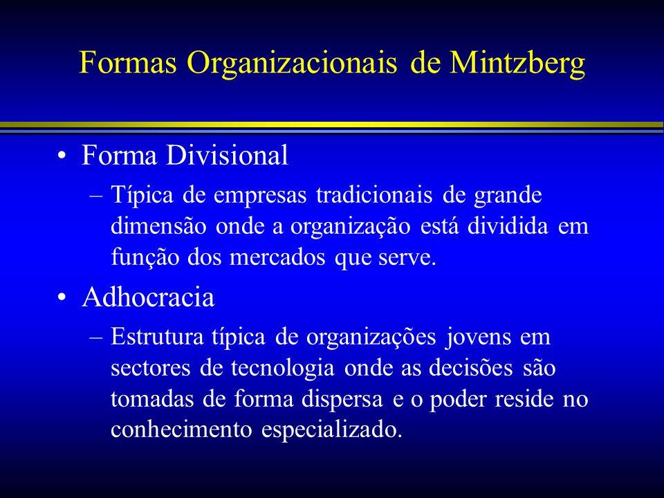 Formas Organizacionais de Mintzberg