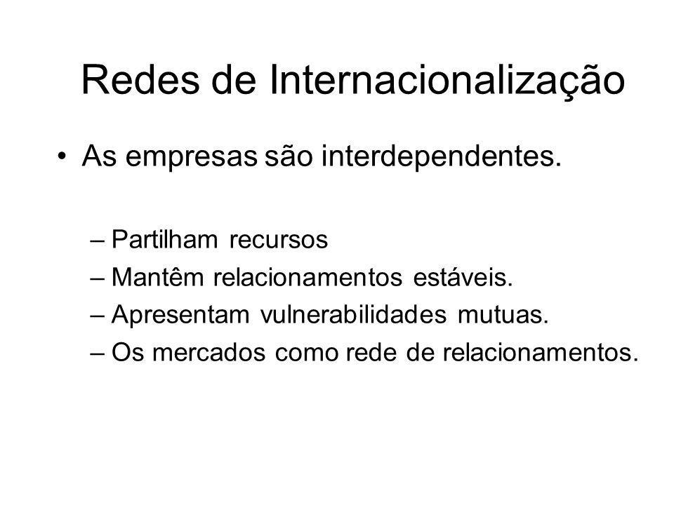 Redes de Internacionalização