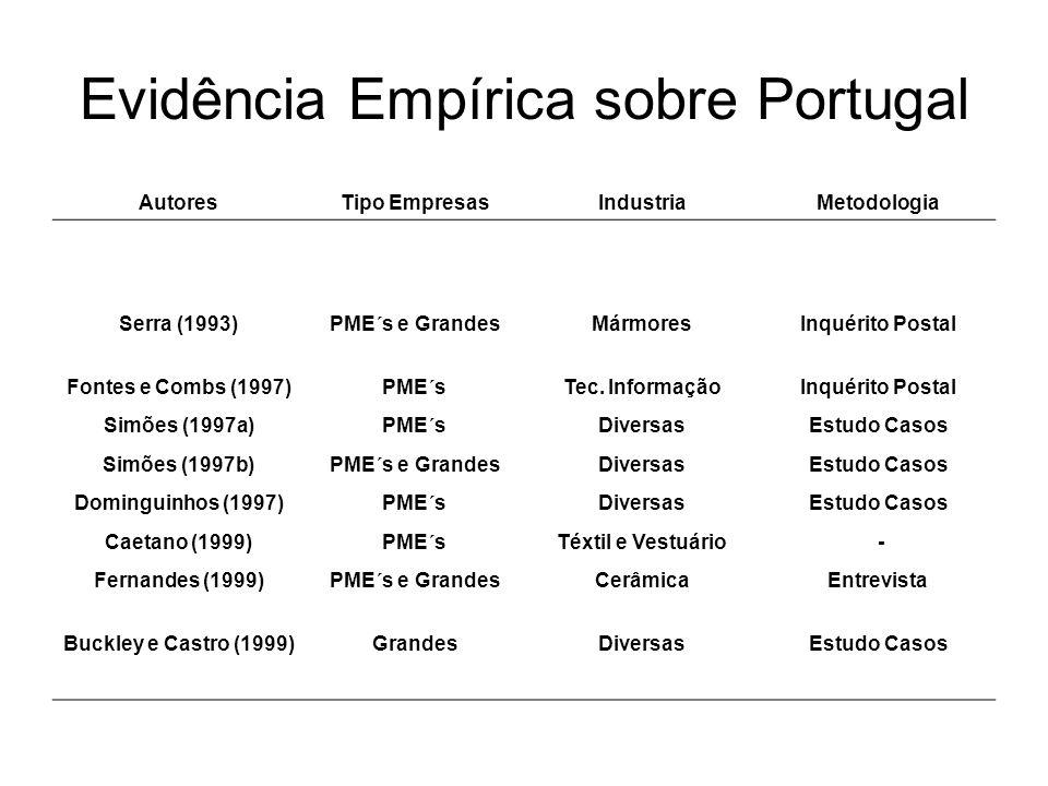 Evidência Empírica sobre Portugal