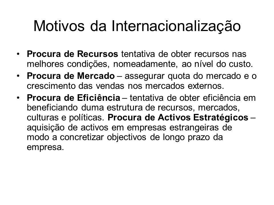 Motivos da Internacionalização