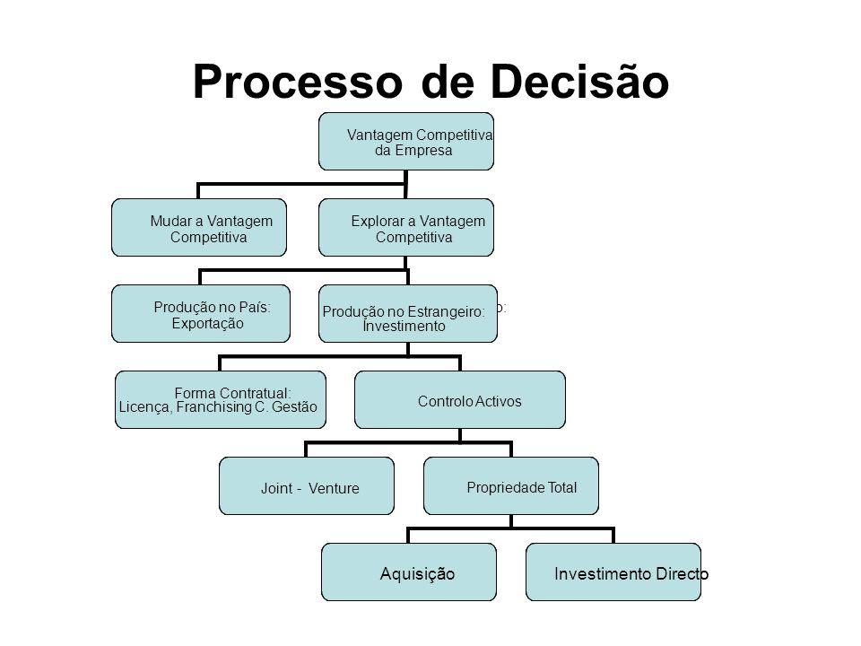 Processo de Decisão Aquisição Investimento Directo