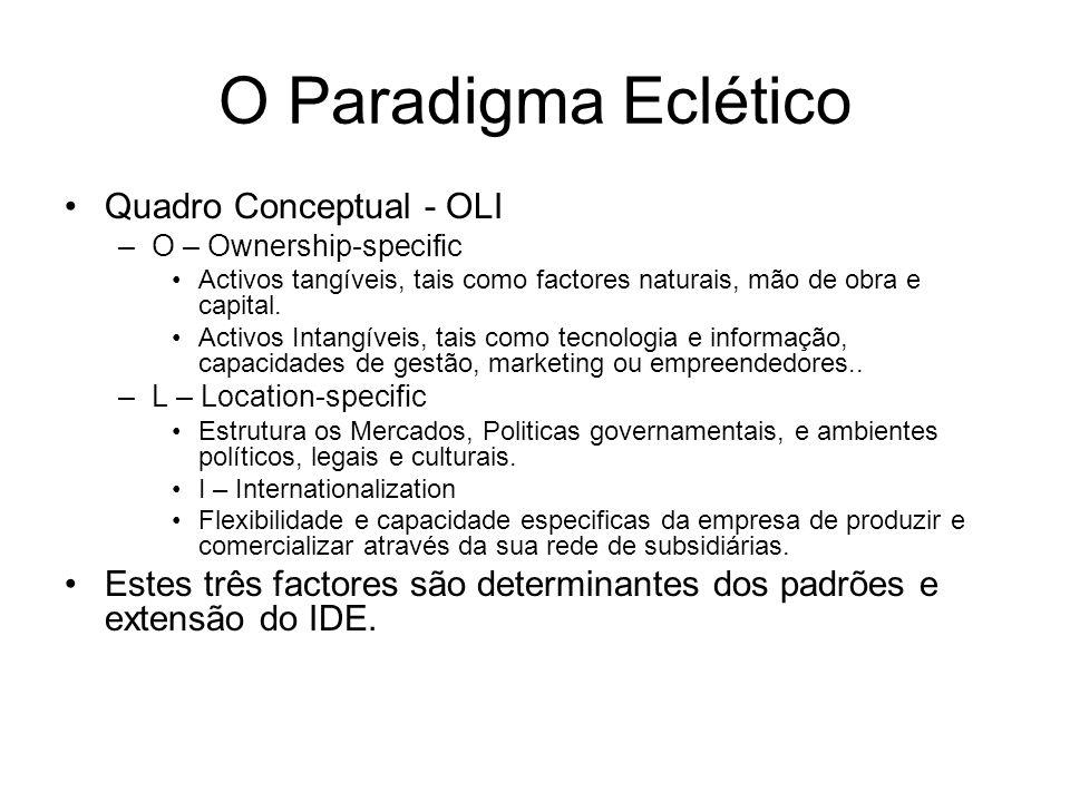 O Paradigma Eclético Quadro Conceptual - OLI