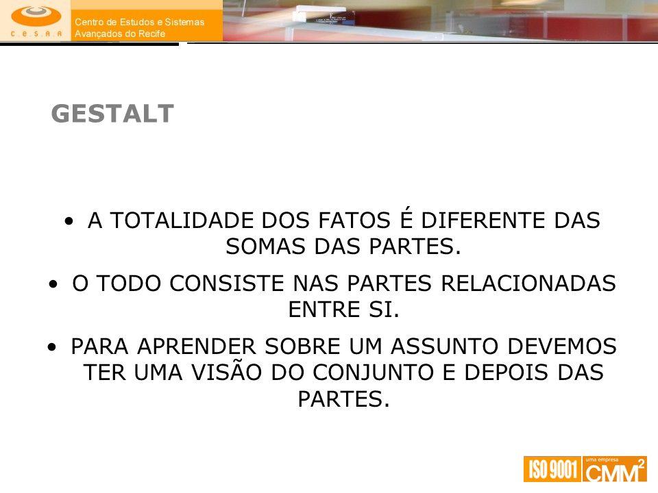 GESTALT A TOTALIDADE DOS FATOS É DIFERENTE DAS SOMAS DAS PARTES.